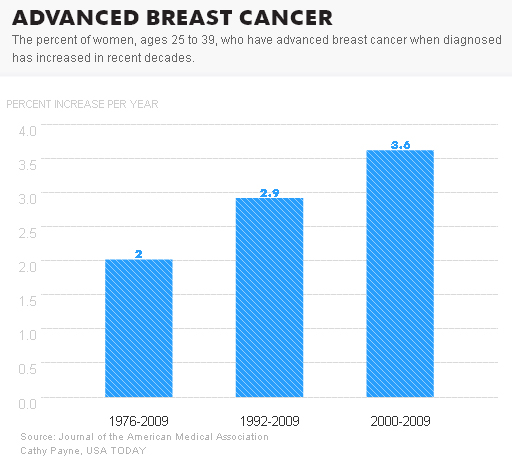 Advanced, Incurable Breast Cancers are rising in young Women, new Study suggests