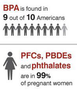 Take Action #BPA is found in 9 out 10 Americans, Endocrine Disruptors are in 99% of Pregnant Women
