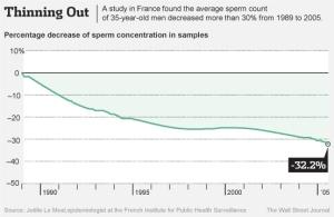 The Decline in Male Fertility