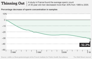 The Decline in Male Fertility