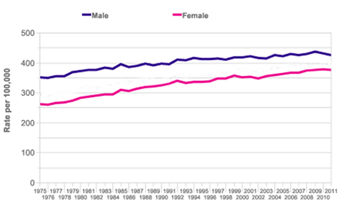 Trends in cancer incidence in Great Britain