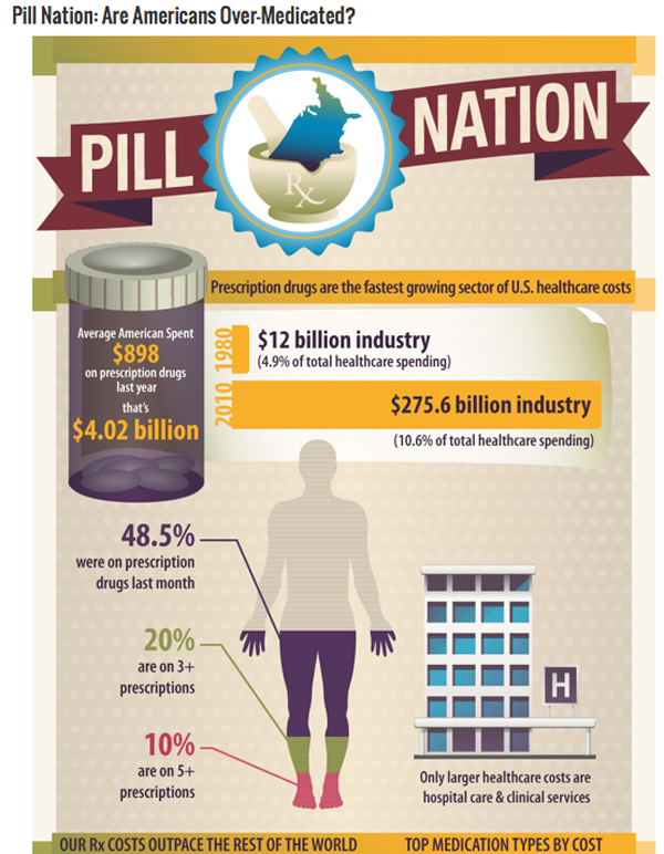 US healthcare infographic