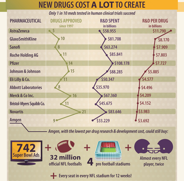 New Drugs Cost A Lot to Create infographics