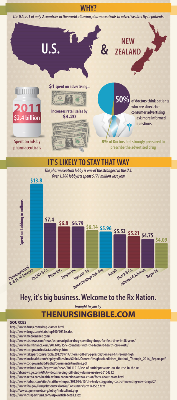 Pill Nation 4, image of US drugs stats