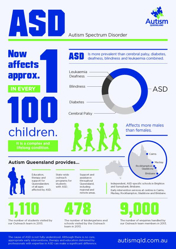 ASD Infographic