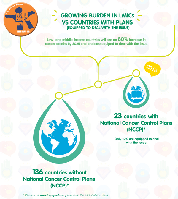Countries and National Cancer Control Plans infographic