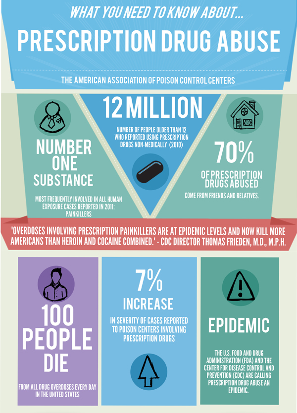 ... Drug Abuse Infographic, by Rocky Mountain Poison and Drug Center