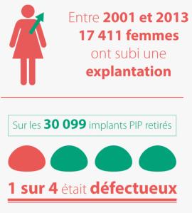 poster sur les implants PIP retirés en France