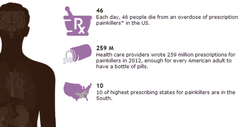 Prescription Painkiller Overdoses in the US 2014