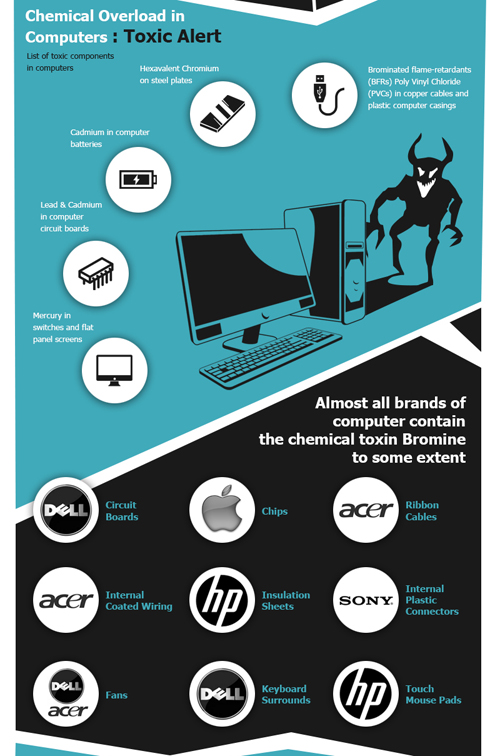 Toxins in Your Office via Computers infographic