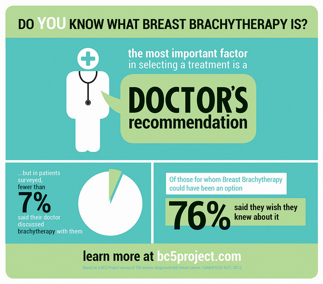 Breast Brachytherapy poster