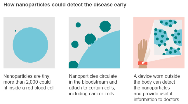 image of detecting disease early with nanoparticles