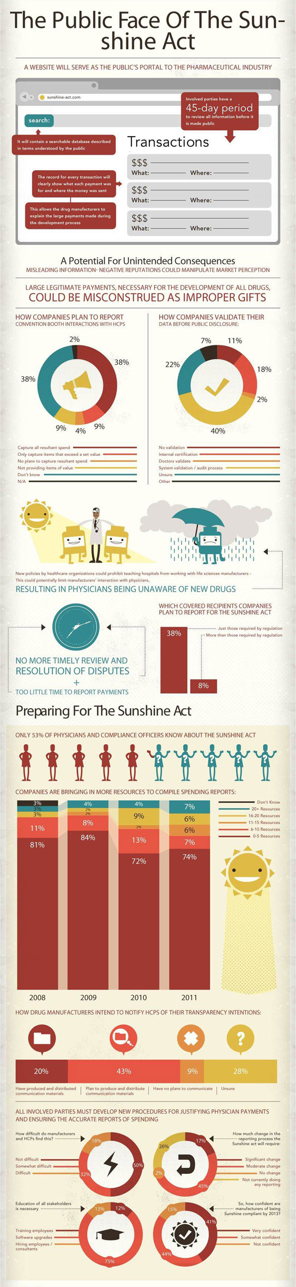 sunshine-act-infographic