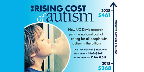 costs-of-autism infographic