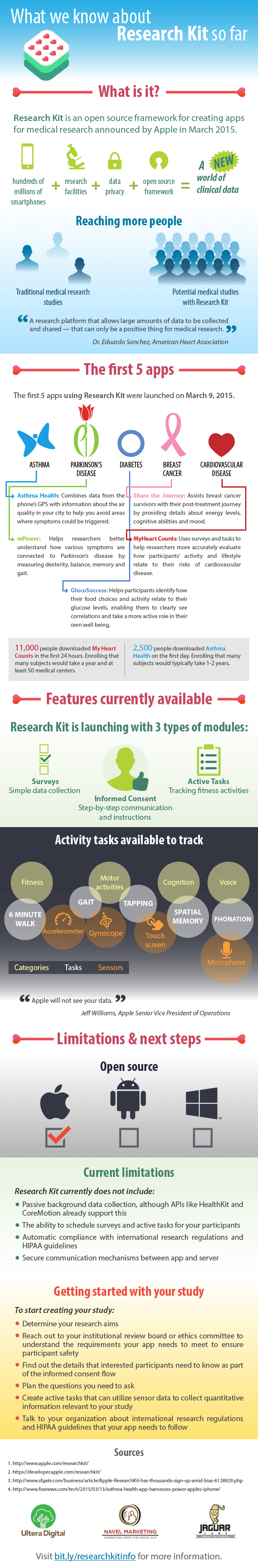 infographic_research_kit