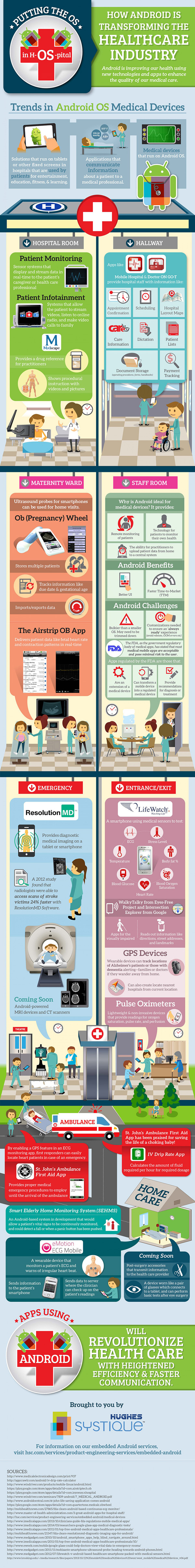 Medical-Apps-Market infographic