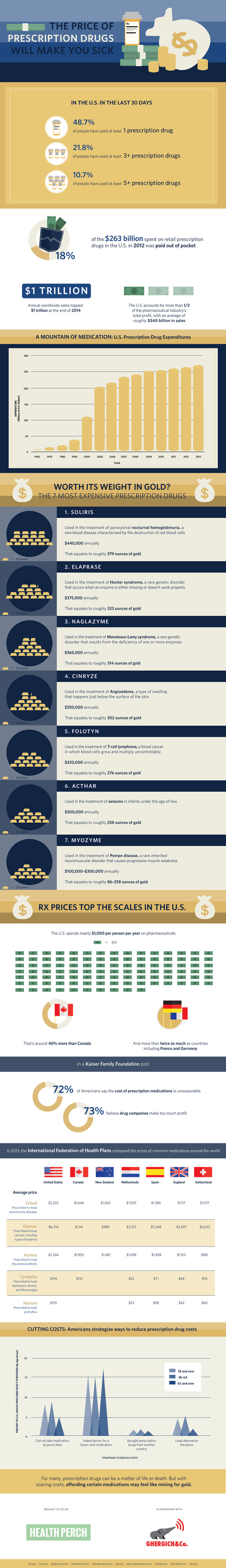 The-Price-of-Prescription-Drugs infographic