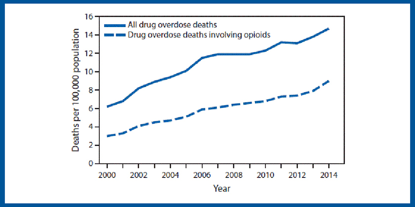image of opioids-death-rate