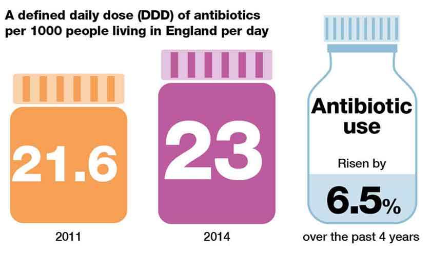 image of Antibiotic-consumption-in-England