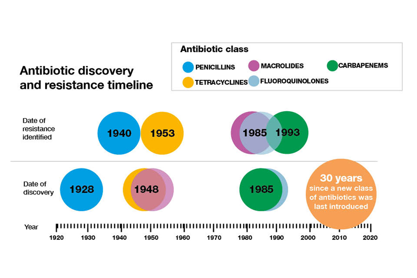Antibiotic Discovery And Resistance Timeline Des