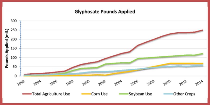 glyphosate-pounds-applied