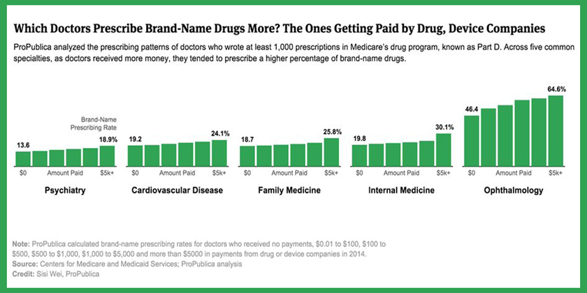 Do doctors who get more pharma $$ prescribe more brand-name drugs? You bet they do