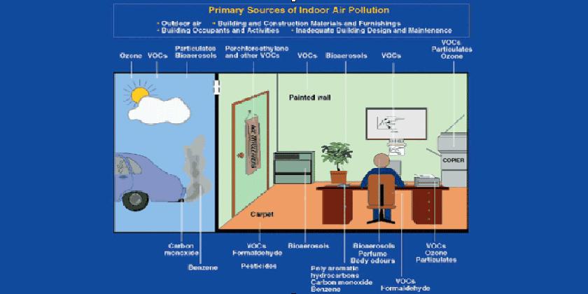 indoor-pollution image