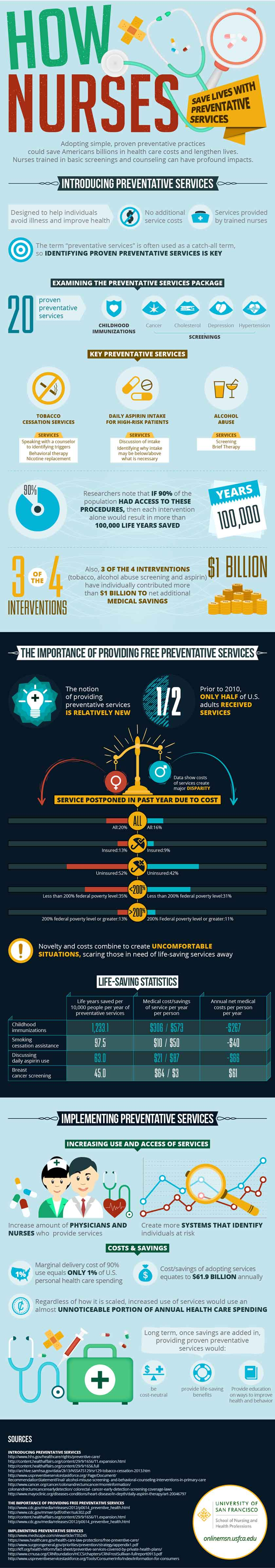 How Nurses save Lives with PreventativeServices