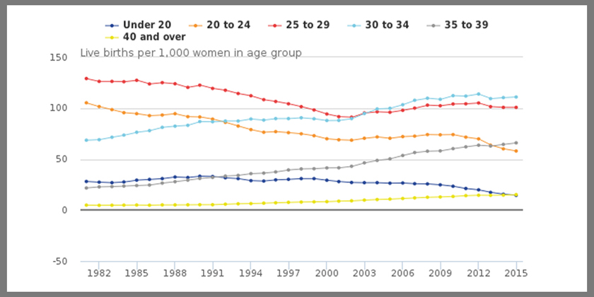 Is the age at which British women are having babies changing?