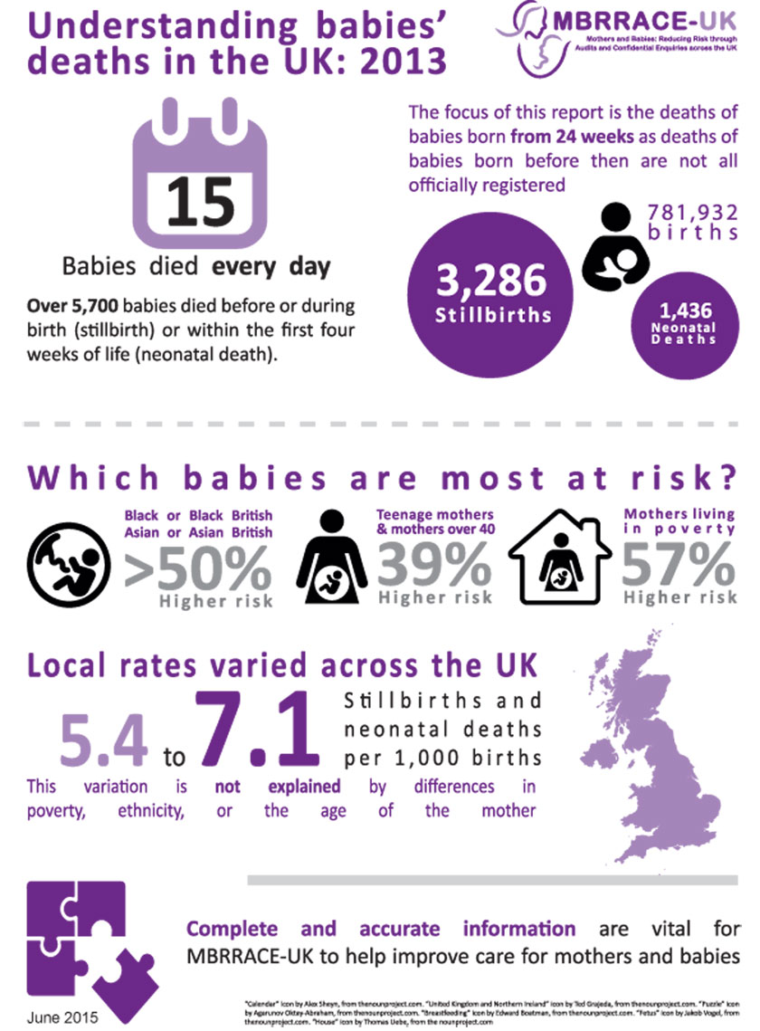 Babies' Deaths in the UK – MBRRACE-UK 2013Infographic