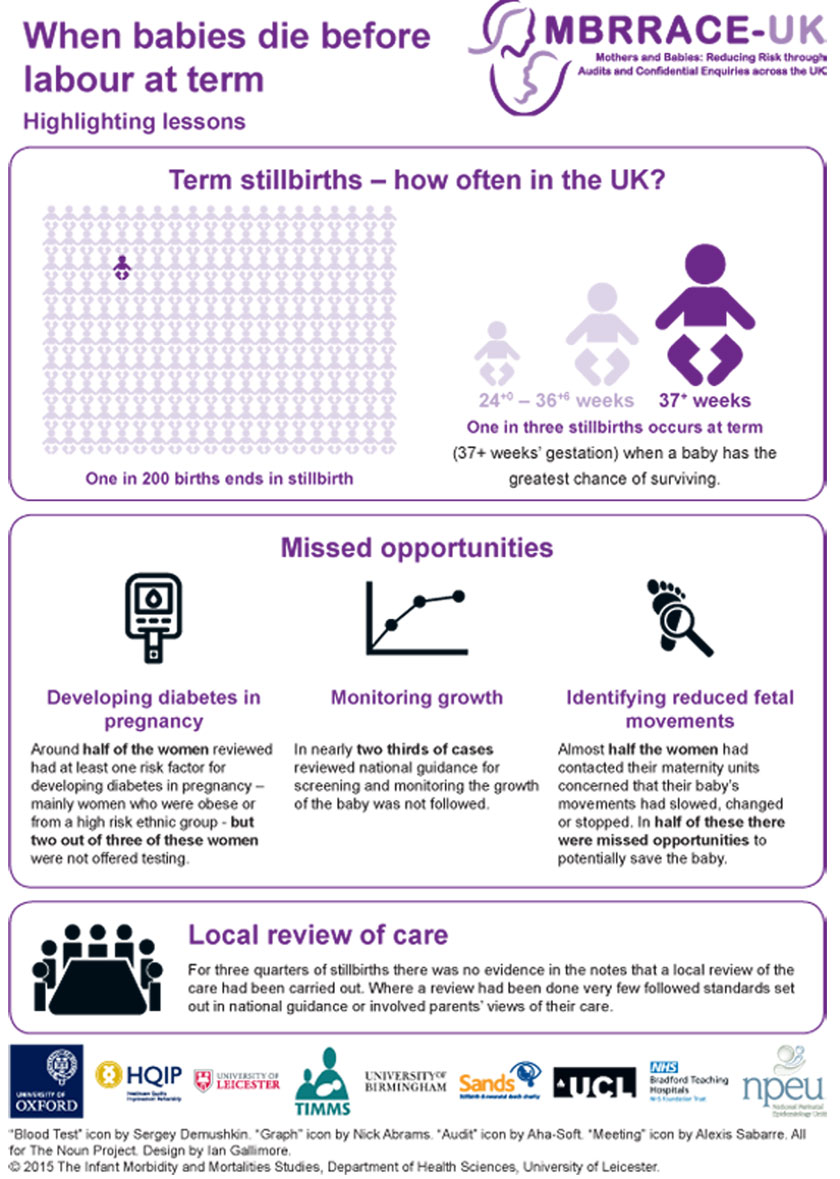 Perinatal Confidential Enquiry – MBRRACE-UK 2015 Infographic
