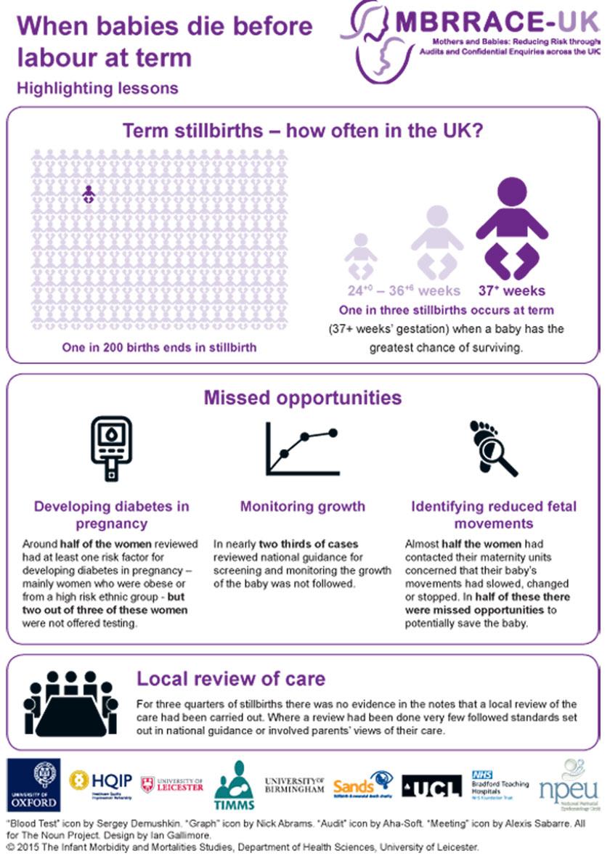 Perinatal Confidential Enquiry – MBRRACE-UK 2015Infographic