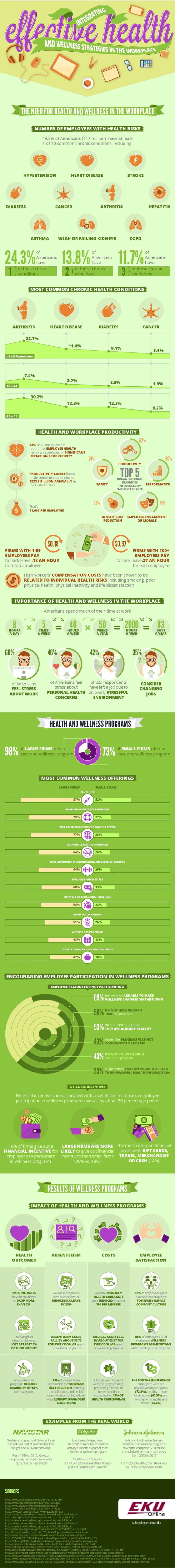 Health and Wellness at Work, infographic