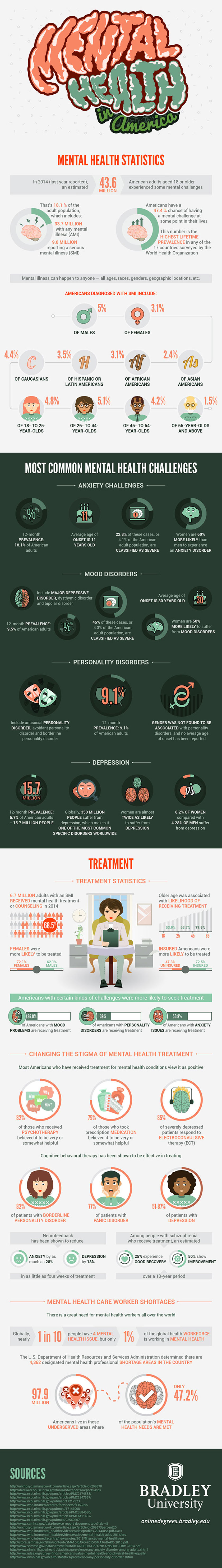 Mental Health in America,Infographic