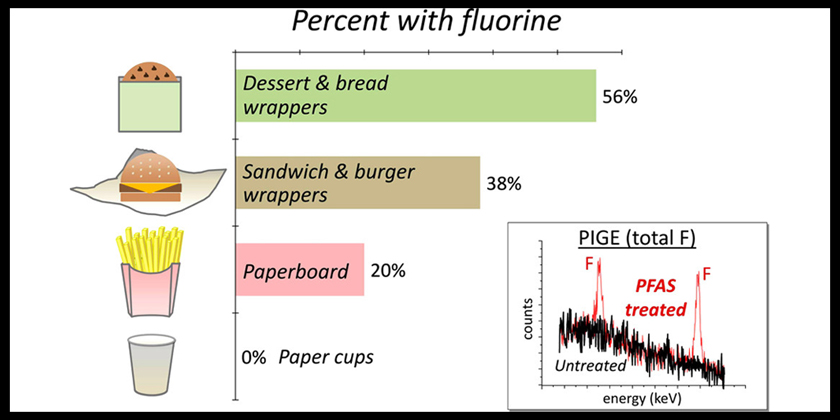 Fluorinated Compounds in U.S. Fast Food Packaging