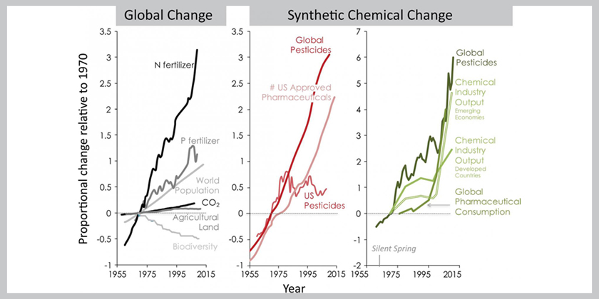 Increases in synthetic chemical production, and diversification of pharmaceuticals and pesticides, outpace known agents of global change