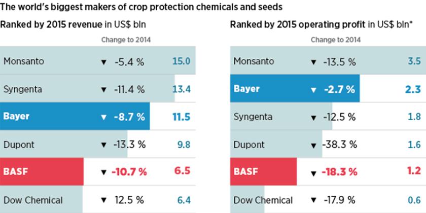 Challenges of the Current PesticidesRegime
