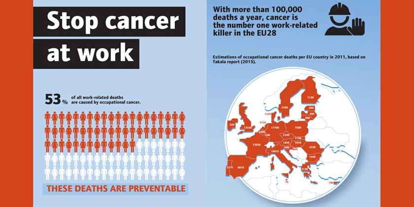 Workplace cancer prevention must be extended to reprotoxicsubstances