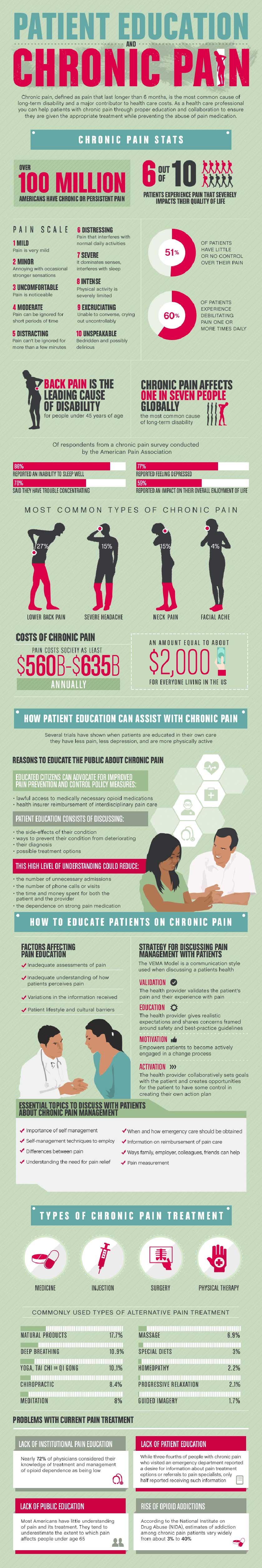 Patient Education and Chronic Pain