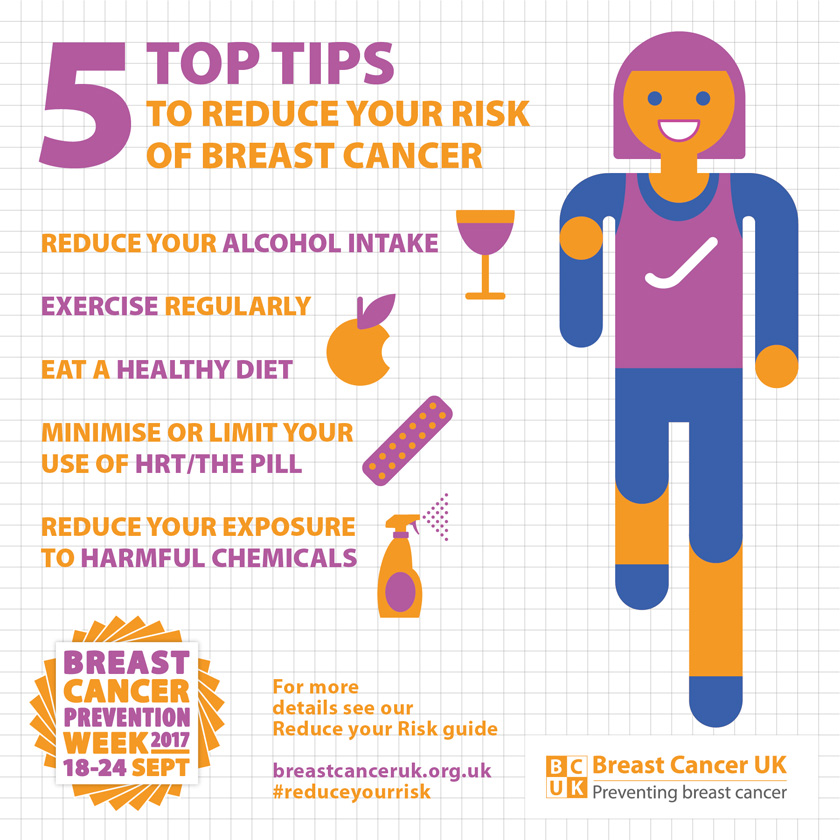 Breast Cancer Prevention – How to Reduce Your Risk