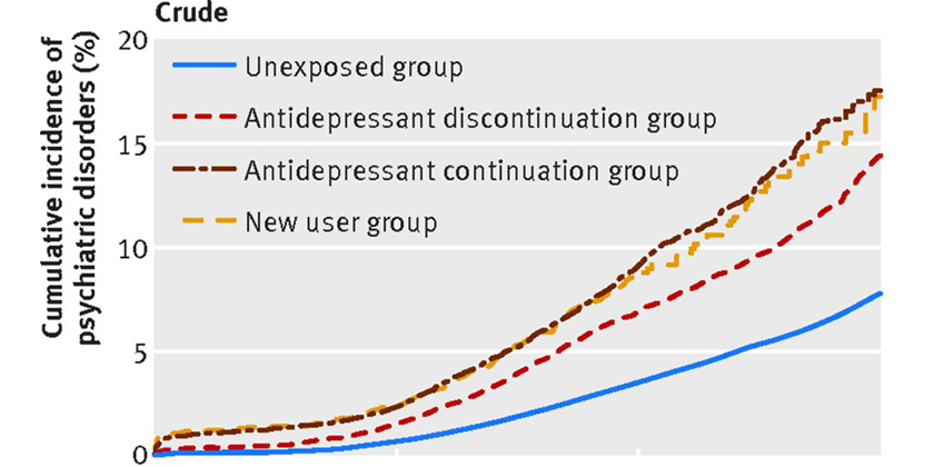 Antidepressant use during pregnancy and psychiatric disorders inoffspring