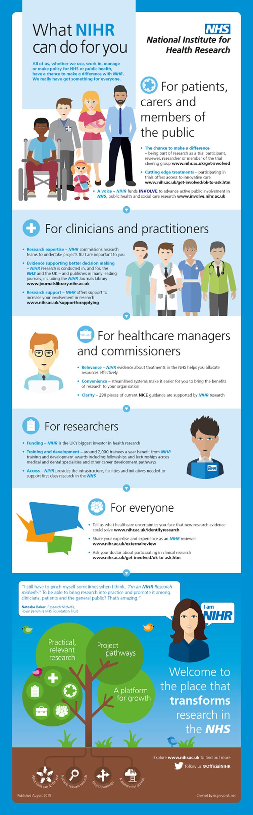 What NIHR Can Do forYou