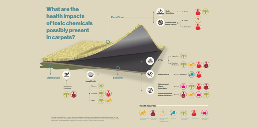 Toxic substances linked to a range of adverse health impacts present in carpets sold in the EU