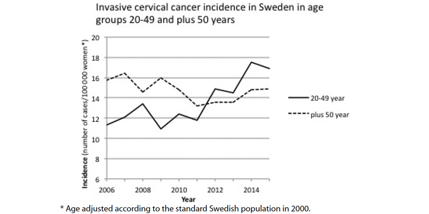 Could HPV vaccination play a role in the increase in the incidence of cervical cancer?