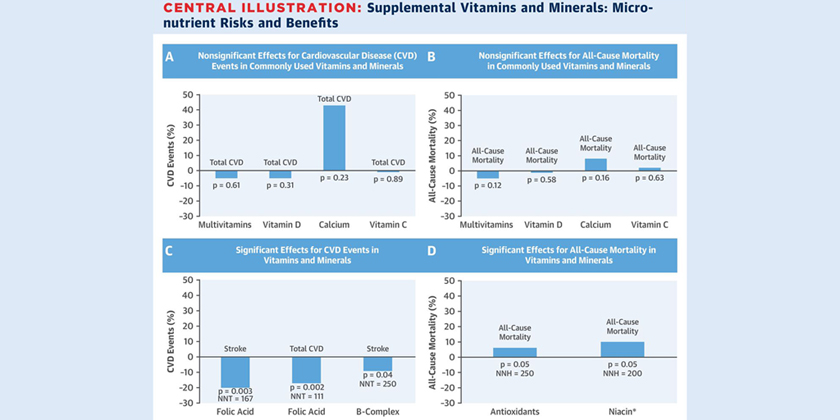 Most of the popular vitamin and mineral supplements people take do not boost health