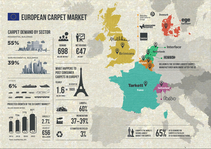 European Carpet Market