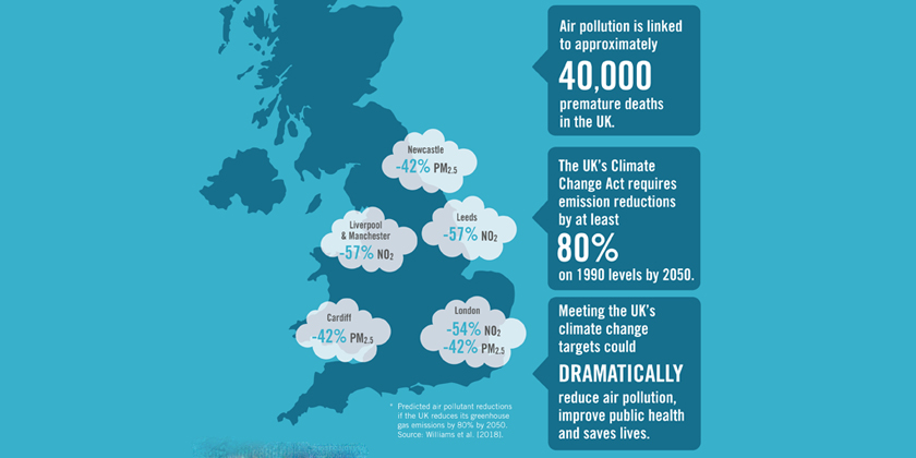 Major Air Pollutant Could Be Halved By2050