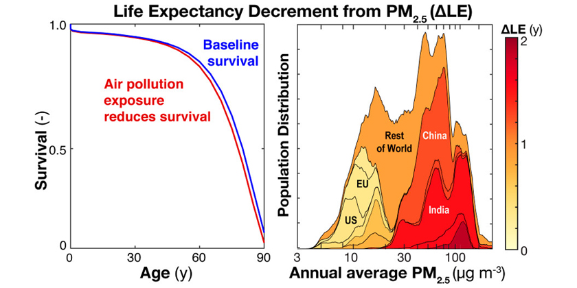 Ambient fine particulate matter reduces global and regional lifeexpectancy