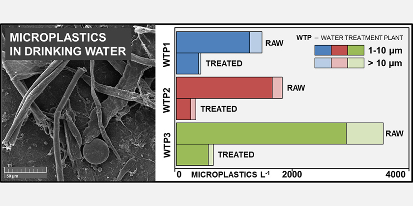 Occurrence of microplastics in raw and treated drinking water